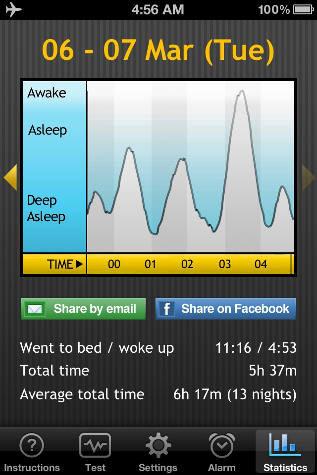 Sleep report for March 6-7, 2012