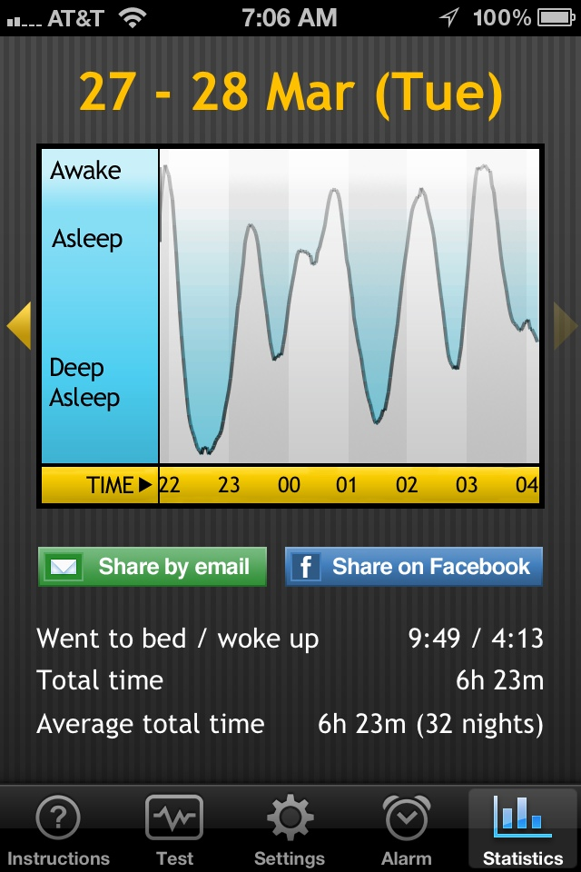 Sleep report for March 27-28, 2012