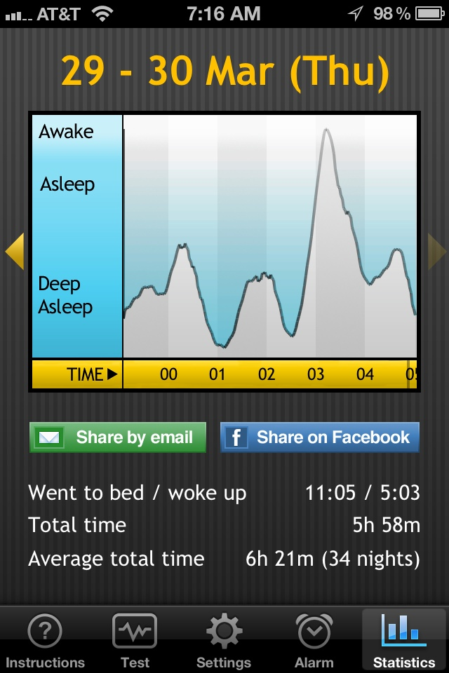 Sleep report for March 29-30, 2012